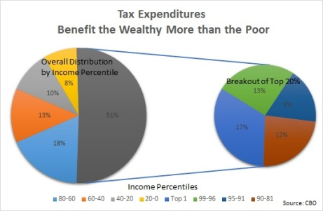Tax Expenditures update