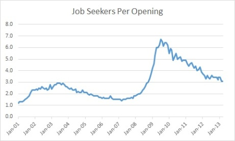 job seekers per opening