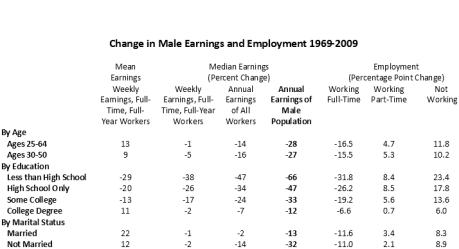 Male Earnings 1969-2009