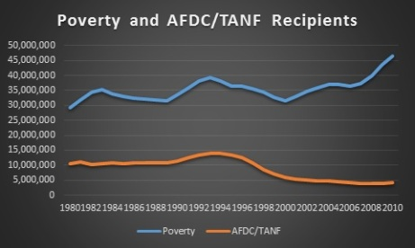 Poverty and AFDCTANF