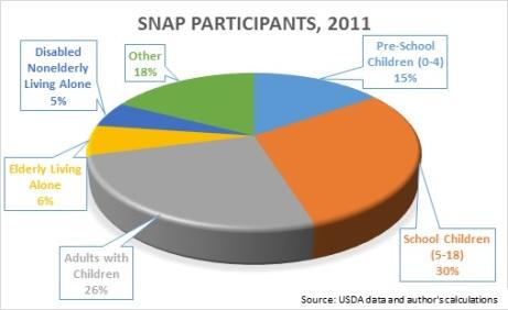 SNAP participants 2011