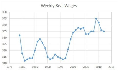 weekly real wages