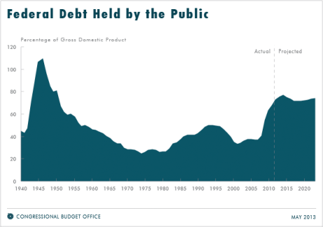 CBO debt to GDP 2013 projections