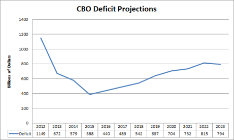 CBO deficit projections positive axis