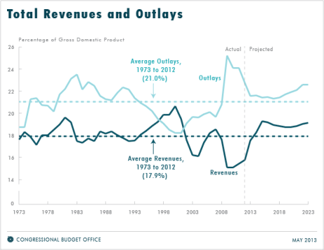 CBO revenue and spending projections 2013