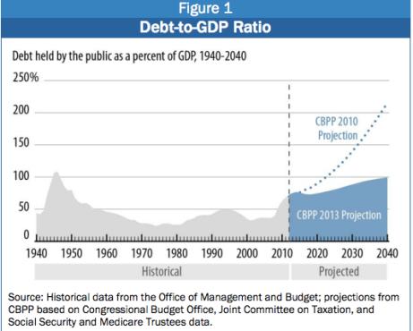 CBPP debt projections 2010 comparison