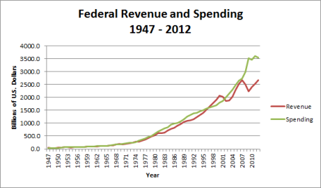 Excel spending and Revenue