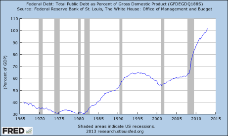 FRED debt to GDP