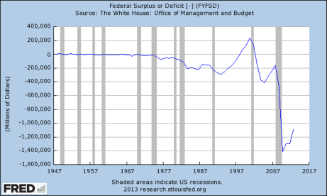 FRED deficit