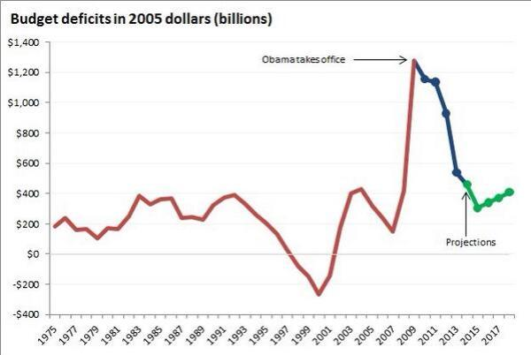 Wolfers Budget Deficit Image