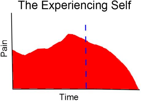 Experiencing self