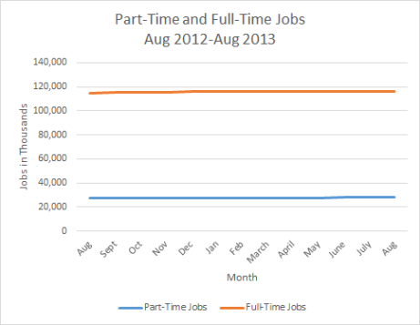 Part Time and Full Time Jobs