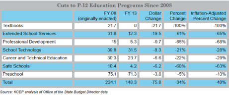 Cuts to per pupil ed since 2008