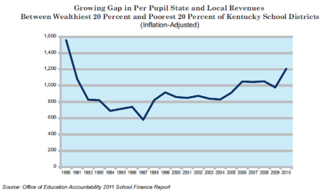 Gap in Per Pupil Local Revenues