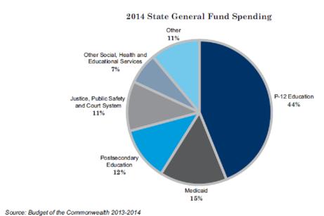 KY General Fund 2014