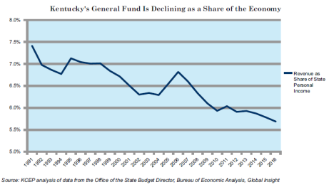 KY general fund as share of economy