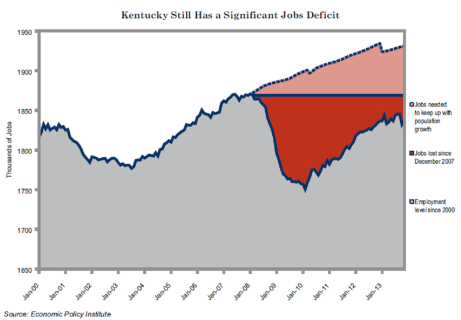 KY Jobs Deficit