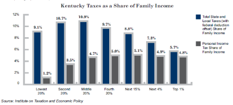 KY taxes are regressive
