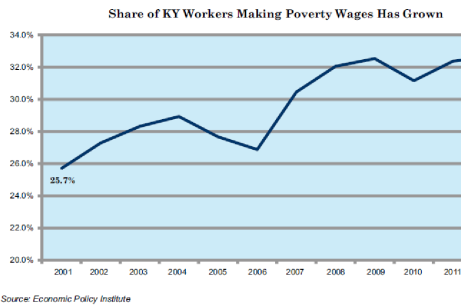share of KY workers making poverty wages