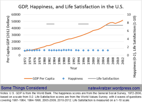 GDP happiness, life satisfaction