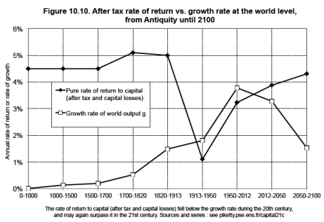 Piketty r v. g at the world level