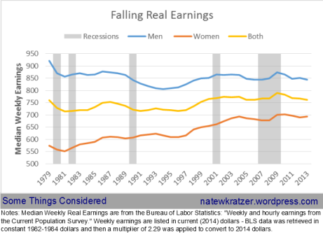 falling real earnings