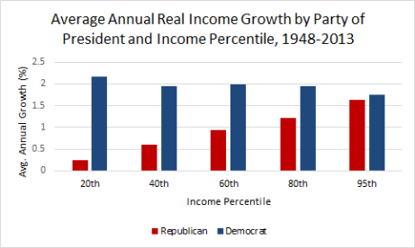 President Income Growth By Percentile