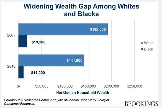 http://www.brookings.edu/blogs/social-mobility-memos/posts/2015/07/22-opportunity-gap-isnt-going-away-reeves