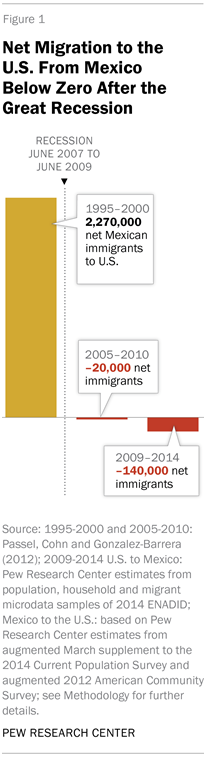 net mexican migration